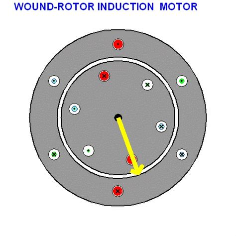three phase induction motor gif three phase induction motor gif 28 images mohammad imran bellingham technical college