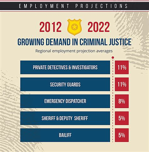 Can You Go To College With A Criminal Record What Can I Do With A Cj Degree Infographic Daymar College