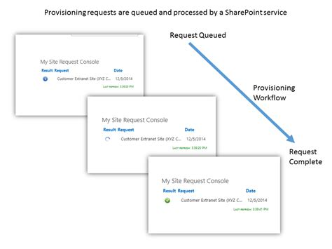 server provisioning workflow excm screenshot tour automated extranet site