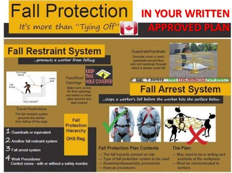 fall protection approved plan it states what