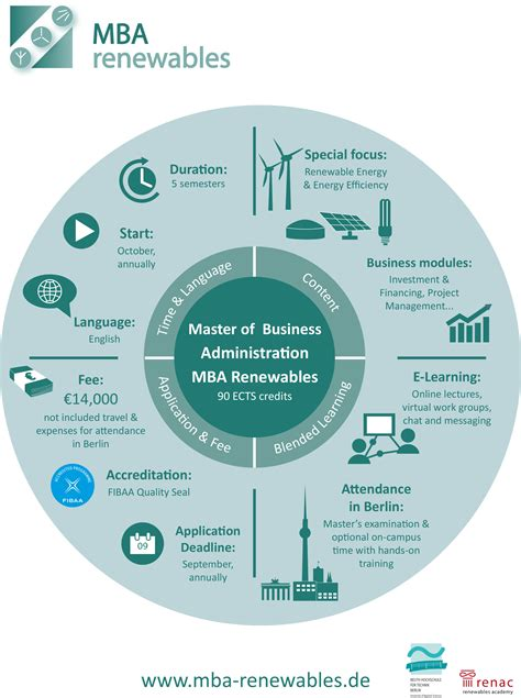 How Many Credits Mba by Facts About The Mba Mba Renewables