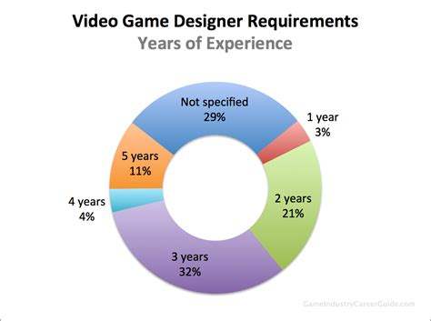 game design work experience video game designer requirements