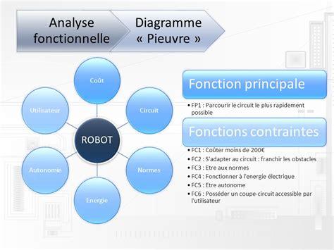diagramme pieuvre aspirateur autonome projet artec ppe ppt t 233 l 233 charger