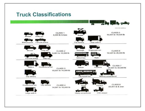 vehicle weight class chart Quotes