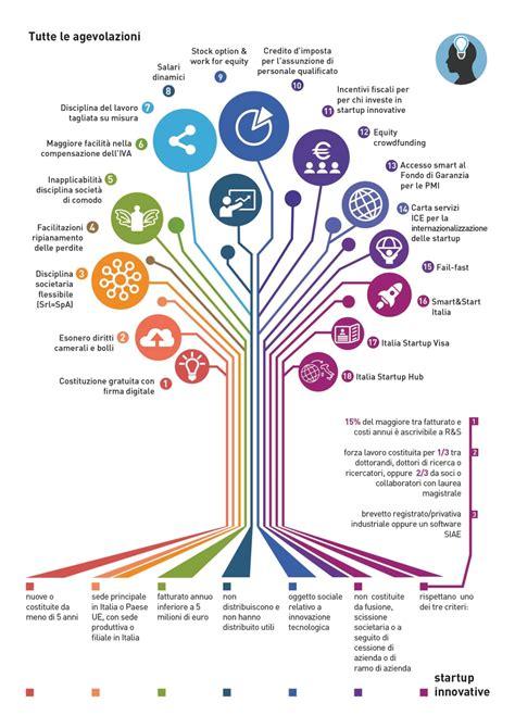 diritti annuali di commercio startup policy 18 agevolazioni per le startup innovative