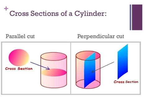 cross sectional area for cylinder cross sections