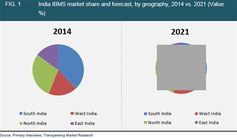 weight management industry analysis intelligent building management systems market india