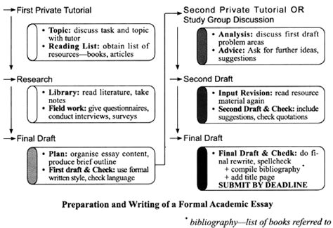 ielts academic writing sle essays the flowchart below shows the process involved in writing