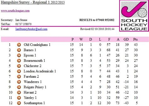 Mba League Tables Uk 2013 by League Table Epsom Hockey Club