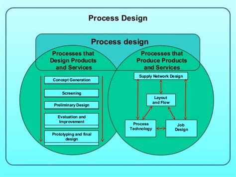layout of process process design