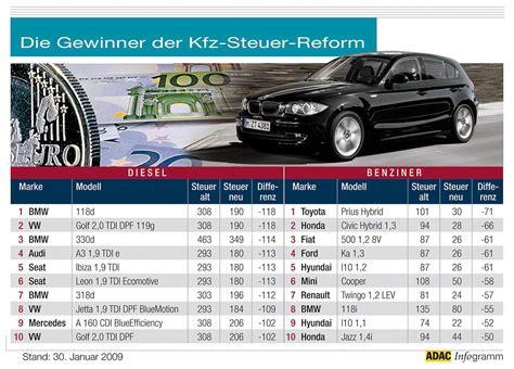 Kfz Steuer Motorr Der Berechnen by Kfz Steuer Online Berechnen Autogazette De