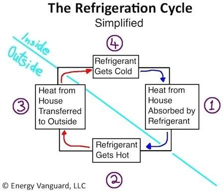 household refrigeration a complete treatise on the principles types construction and operation of both and mechanically cooled domestic refrigeration in the home classic reprint books the magic of cold part 1 how your air conditioner works