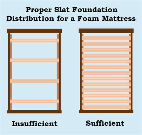 how to make bed slats stronger strong mattress foundations are the biggest building block