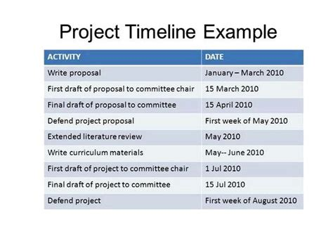 class dissertation exles research timeline research timelinesaction