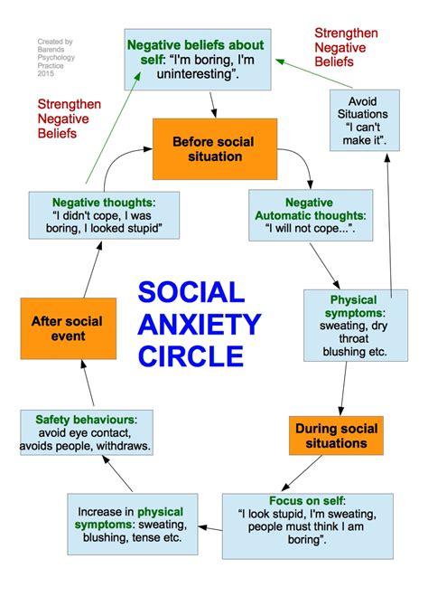 social anxiety test social anxiety social phobia explained