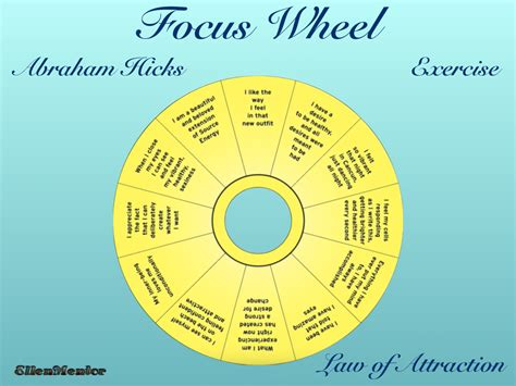 The Essential Of Attraction Collection By Esther Hicks Ebook focus wheel exercise abraham hicks wheels and spiritual