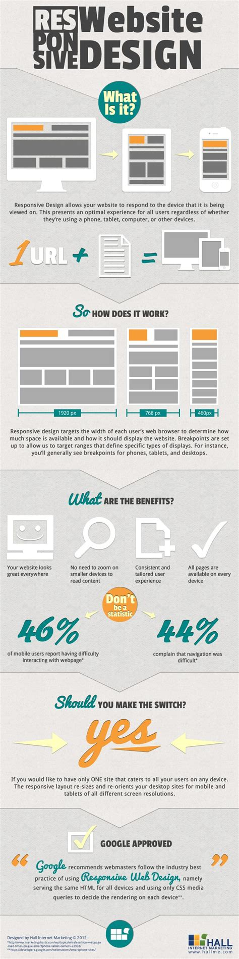 html design responsive 10 infographics for responsive website design html5xcss3