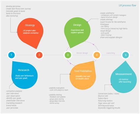 ux process diagram c k ui ux design cathkitt