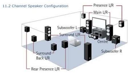 7 1 speaker setup diagram i thought i was ahead when i got 7 1 news central
