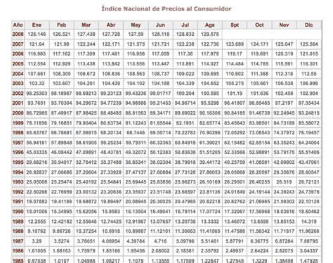 inpc y tasa de recargos enero 2016 inpc y tasa de recargos enero 2016 tabla del inpc y