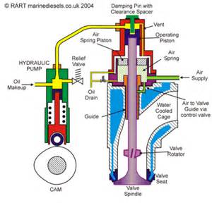 marinediesels co uk the two stroke crosshead diesel engine hydraulic exhaust valve