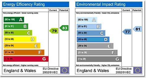 mandatory european home energy ratings potential paper for aspiring economist nudge