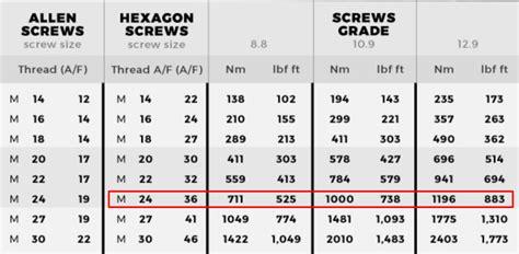 Kunci L Ukuran 14 cara menghitung torsi pengencangan baut alkitronic