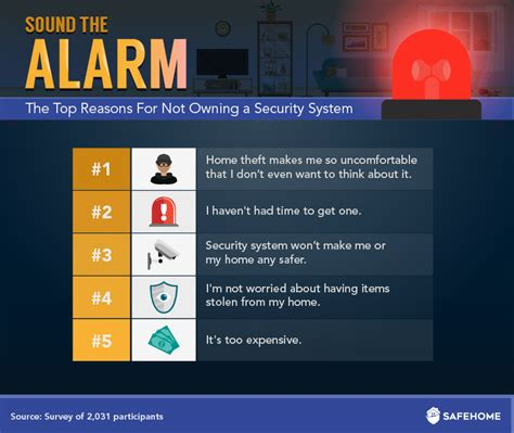 is a security system worth it cheap security systems
