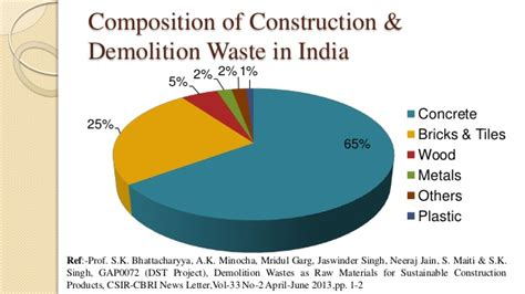 Construction Mba Colleges In India by C D Waste Management In India