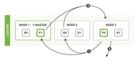 Fetch Search Fetch Phase Elasticsearch The Definitive Guide Master Elastic