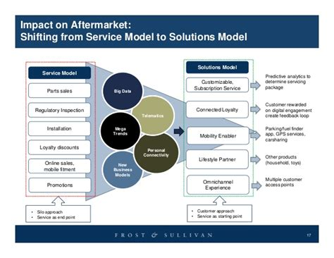 the future of e retailing in automotive aftermarket