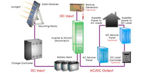 how much for a solar panel system the basic components of a solar panel system solar advice