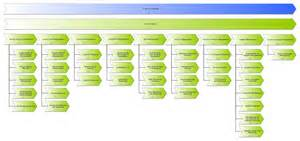 Itil Service Design Document Template by Excerpt Process Documentation Of Service Design