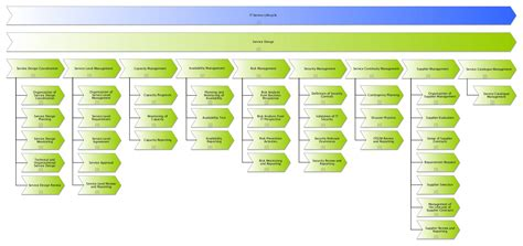 Excerpt Process Documentation Of Service Design According To Itil 174 2011 Itil Financial Management Templates
