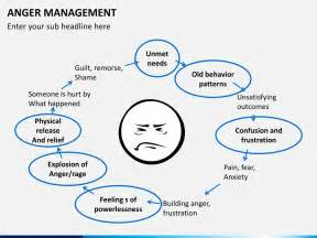 anger management powerpoint template sketchbubble