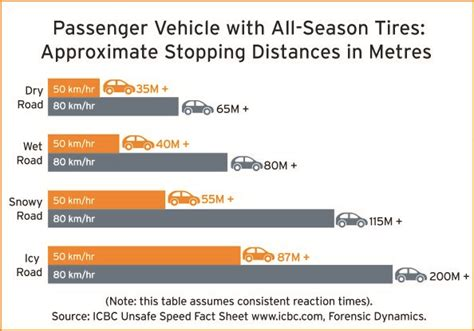 stopping distances in conditions shift into winter stopping distances in winter weather