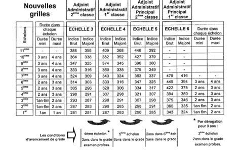 Grille Administratif by Mes Sœurs Et Mes Fr 232 Res En Vos Grades Et Qualit 233 Apr 232 S