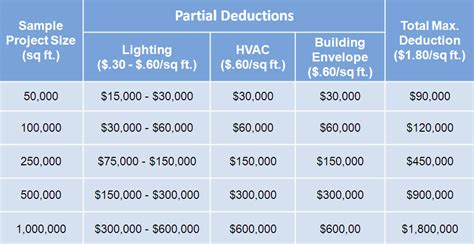 section 179d deduction save energy save taxes electricity natural gas for