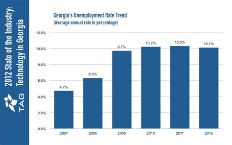 claim georgia unemployment benefits georgia unemployment benefits eligibility claims georgia