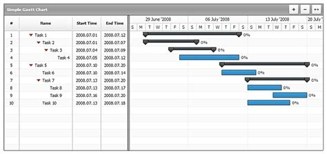 chart components top 5 dynamic gantt chart components for software developers