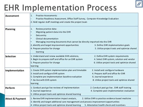 Coartha Technolsolutions It For Meaningful Use Ehr Needs Assessment Template