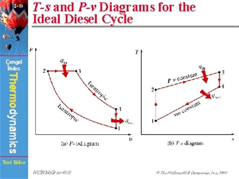 pv diagram for diesel engine t s and p v diagrams for the ideal diesel cycle