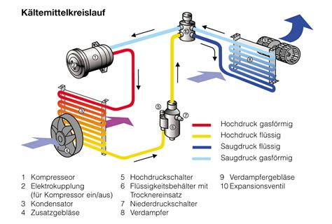 Klimaanlage Auto Wartung by Klimaanlagen Fsf Autocrew