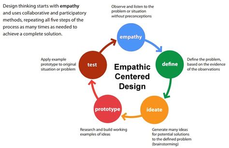 design thinking empathy about design empathic design