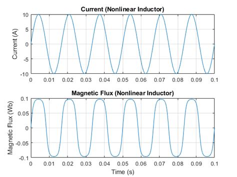 inductor works nonlinear inductor matlab simulink