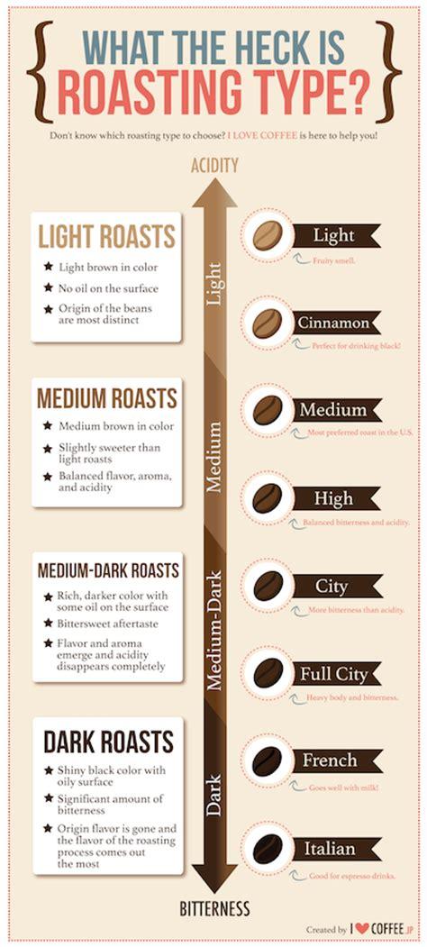 what is light roast coffee coffee roasts guide