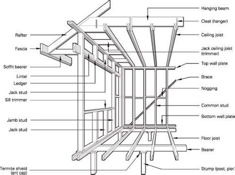 House Framing Terms by Framing Basement Finishing Estimates Douglas County