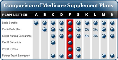 supplement plan j what is medigap insurance