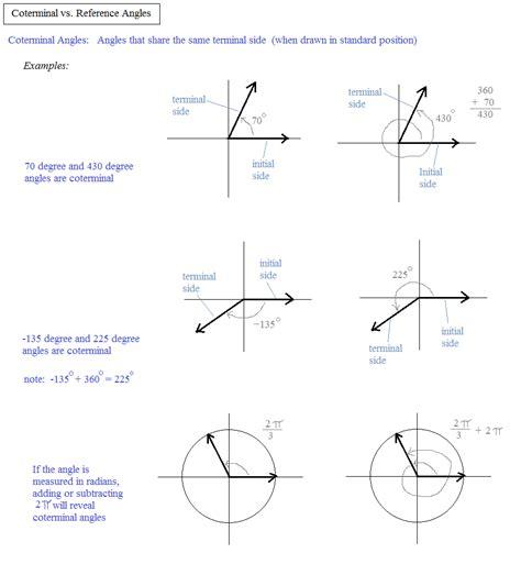 Coterminal Angles Worksheet