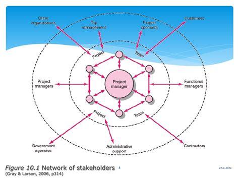 project management networks part 4 seven steps to project management with a human part 4